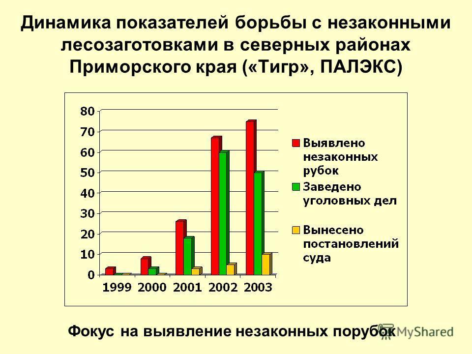 Динамика показателей борьбы с незаконными лесозаготовками в северных районах Приморского края («Тигр», ПАЛЭКС) Фокус на выявление незаконных порубок