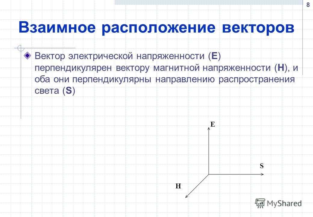 8 Взаимное расположение векторов Вектор электрической напряженности (E) перпендикулярен вектору магнитной напряженности (H), и оба они перпендикулярны направлению распространения света (S) E H S