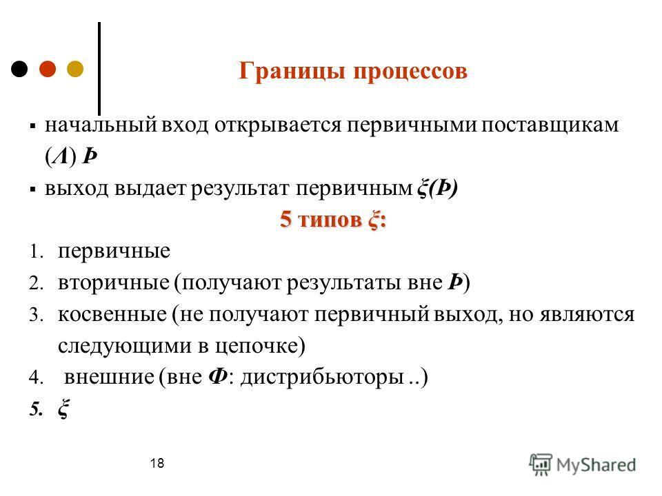 Границы процессов начальный вход открывается первичными поставщикам (Λ) Þ выход выдает результат первичным ξ(Þ) 5 типов ξ: 1. первичные 2. вторичные (получают результаты вне Þ) 3. косвенные (не получают первичный выход, но являются следующими в цепоч
