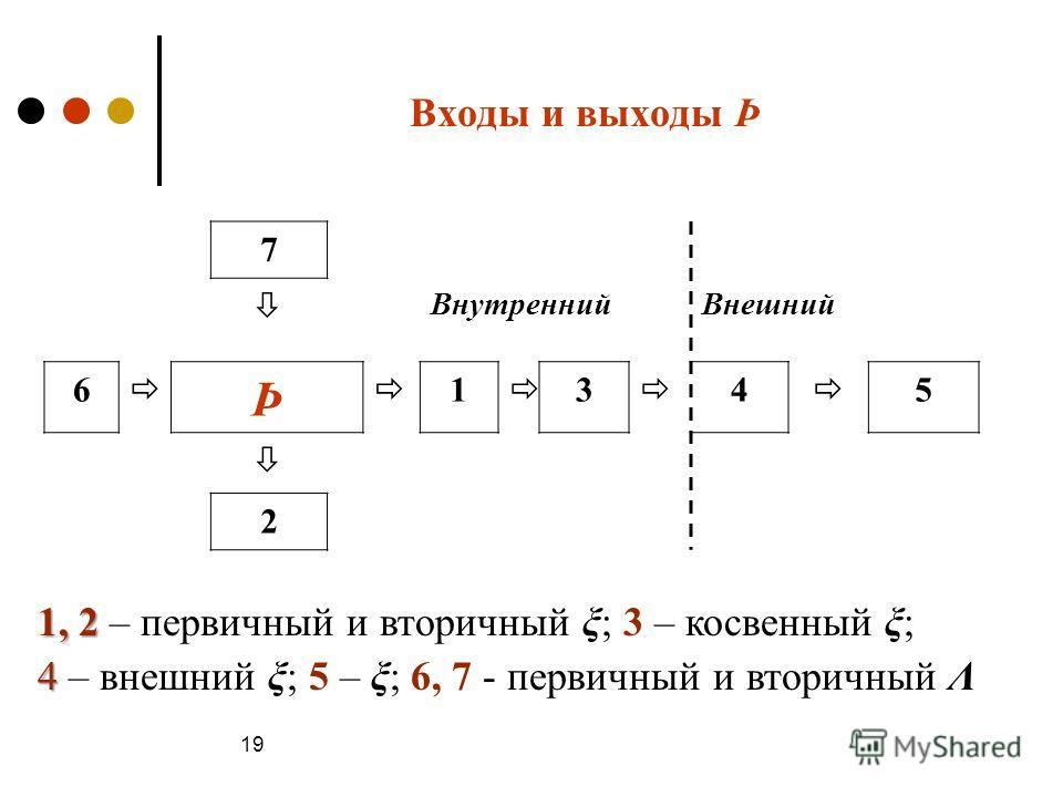 Входы и выходы Þ 7 ВнутреннийВнешний 6 Þ 1 3 4 5 2 1, 2 1, 2 – первичный и вторичный ξ; 3 – косвенный ξ; 4 4 – внешний ξ; 5 – ξ; 6, 7 - первичный и вторичный Λ 19