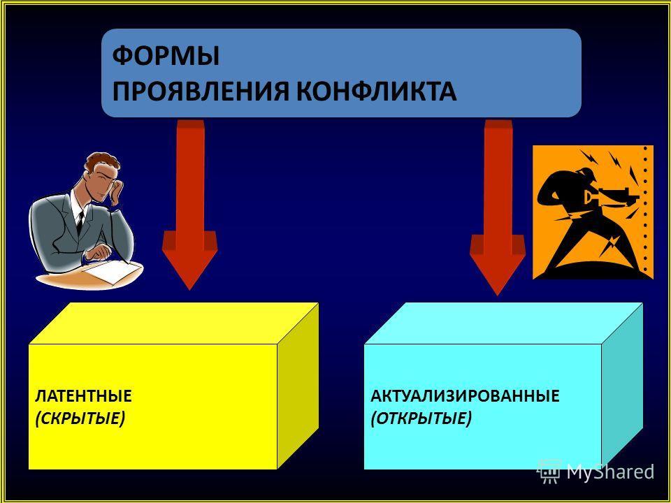 ФОРМЫ ПРОЯВЛЕНИЯ КОНФЛИКТА ЛАТЕНТНЫЕ (СКРЫТЫЕ) АКТУАЛИЗИРОВАННЫЕ (ОТКРЫТЫЕ)