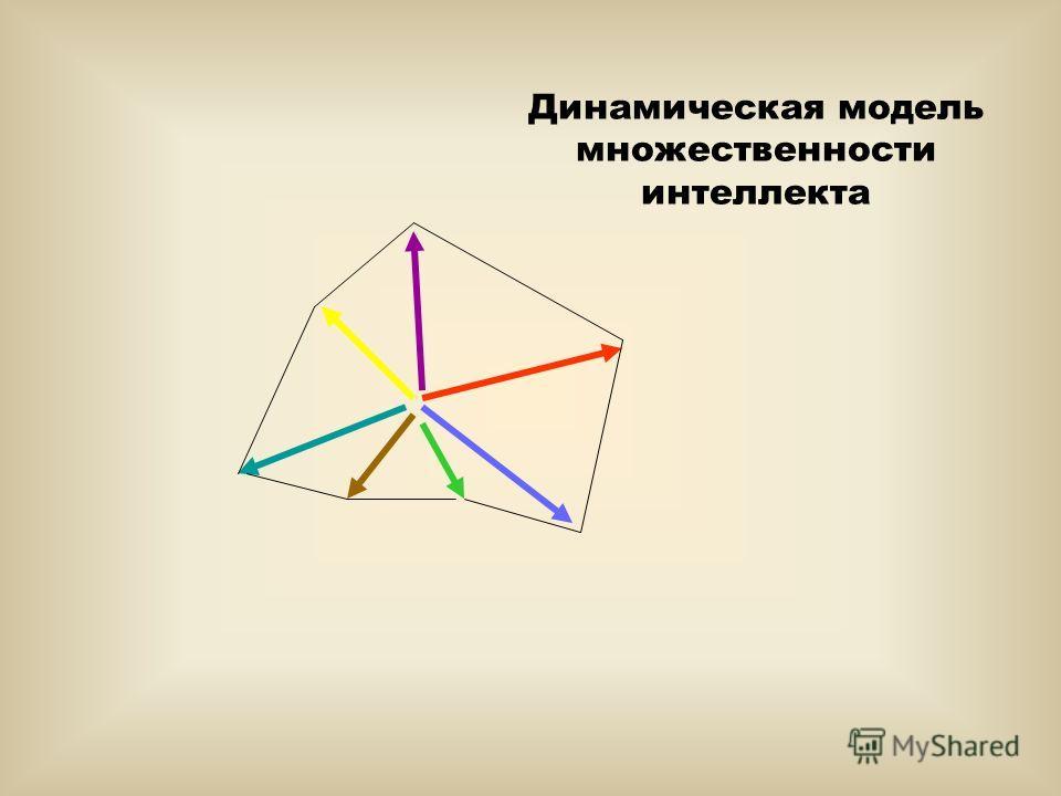 Динамическая модель множественности интеллекта