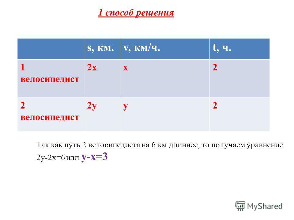s, км.v, км/ч.t, ч. 1 велосипедист 2хх2 2 велосипедист 2уу2 Так как путь 2 велосипедиста на 6 км длиннее, то получаем уравнение 2у-2х=6 или у-х=3 1 способ решения