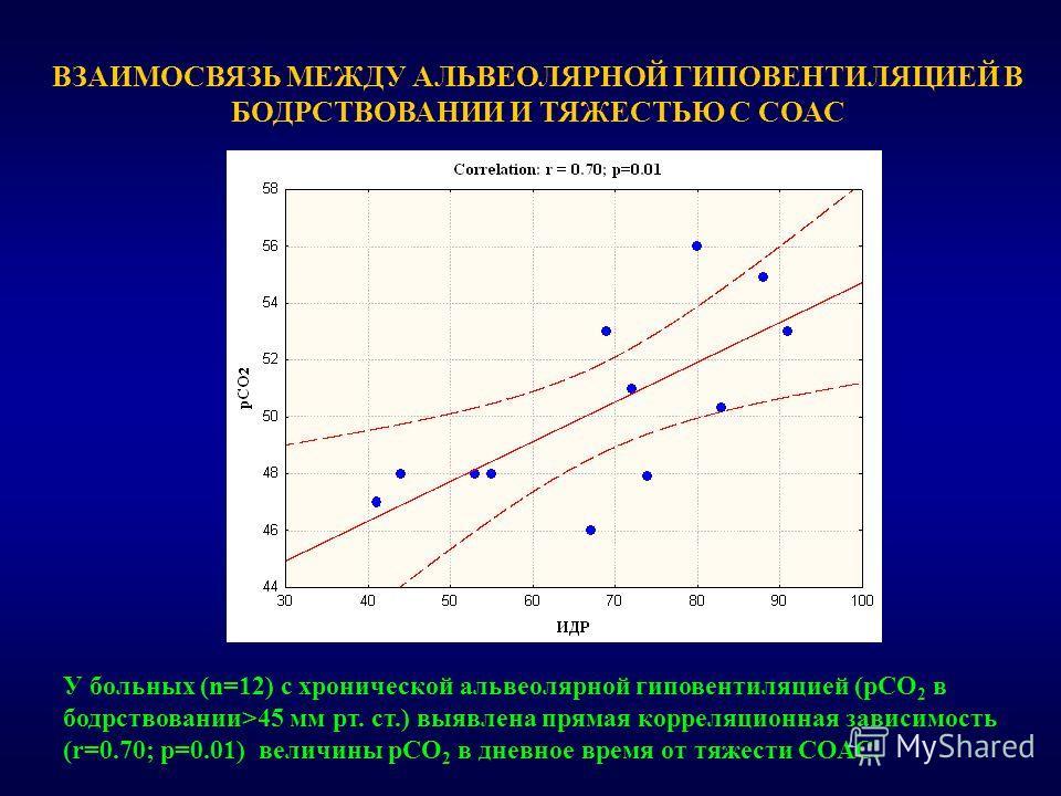 ВЗАИМОСВЯЗЬ МЕЖДУ АЛЬВЕОЛЯРНОЙ ГИПОВЕНТИЛЯЦИЕЙ В БОДРСТВОВАНИИ И ТЯЖЕСТЬЮ С СОАС У больных (n=12) с хронической альвеолярной гиповентиляцией (рСО 2 в бодрствовании>45 мм рт. ст.) выявлена прямая корреляционная зависимость (r=0.70; p=0.01) величины рС
