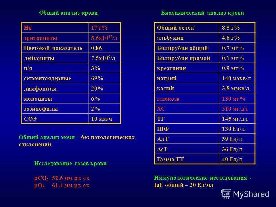 Нв17 г% эритроциты5.6х10 12 /л Цветовой показатель0.86 лейкоциты7.5х10 9 /л п/я3% сегментоядерные69% лимфоциты20% моноциты6% эозинофилы2% СОЭ10 мм/ч Общий белок8.5 г% альбумин4.6 г% Билирубин общий0.7 мг% Билирубин прямой0.1 мг% креатинин0.9 мг% натр