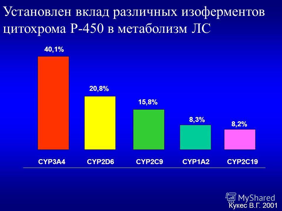 Установлен вклад различных изоферментов цитохрома Р-450 в метаболизм ЛС Кукес В.Г. 2001 CYP3A4CYP2D6CYP2C9CYP1A2CYP2C19 40,1% 20,8% 15,8% 8,3% 8,2%