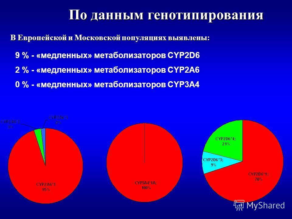 По данным генотипирования В Европейской и Московской популяциях выявлены: 9 % - «медленных» метаболизаторов CYP2D6 2 % - «медленных» метаболизаторов CYP2A6 0 % - «медленных» метаболизаторов CYP3A4