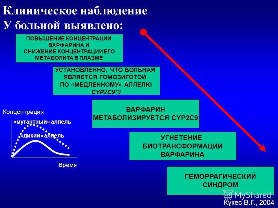 Клиническое наблюдение У больной выявлено: Кукес В.Г., 2004 ВАРФАРИН МЕТАБОЛИЗИРУЕТСЯ CYP2C9 УСТАНОВЛЕННО, ЧТО БОЛЬНАЯ ЯВЛЯЕТСЯ ГОМОЗИГОТОЙ ПО «МЕДЛЕННОМУ» АЛЛЕЛЮ CYP2C9*3 УГНЕТЕНИЕ БИОТРАНСФОРМАЦИИ ВАРФАРИНА ПОВЫШЕНИЕ КОНЦЕНТРАЦИИ ВАРФАРИНА И СНИЖЕН