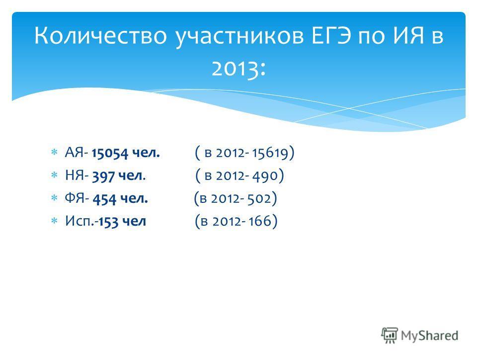 АЯ- 15054 чел. ( в 2012- 15619) НЯ- 397 чел. ( в 2012- 490) ФЯ- 454 чел. (в 2012- 502) Исп.-153 чел (в 2012- 166) Количество участников ЕГЭ по ИЯ в 2013: