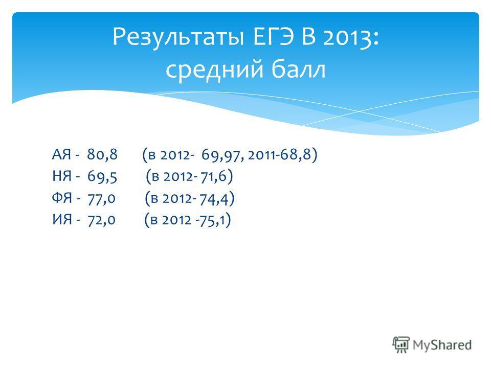 АЯ - 80,8 (в 2012- 69,97, 2011-68,8) НЯ - 69,5 (в 2012- 71,6) ФЯ - 77,0 (в 2012- 74,4) ИЯ - 72,0 (в 2012 -75,1) Результаты ЕГЭ В 2013: средний балл