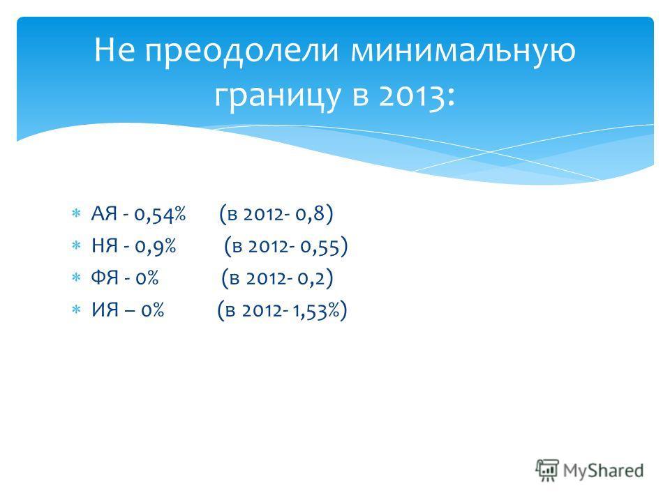 АЯ - 0,54% (в 2012- 0,8) НЯ - 0,9% (в 2012- 0,55) ФЯ - 0% (в 2012- 0,2) ИЯ – 0% (в 2012- 1,53%) Не преодолели минимальную границу в 2013: