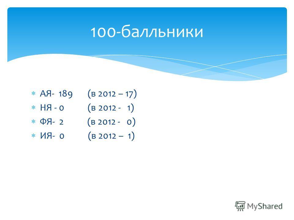АЯ- 189 (в 2012 – 17) НЯ - 0 (в 2012 - 1) ФЯ- 2 (в 2012 - 0) ИЯ- 0 (в 2012 – 1) 100-балльники