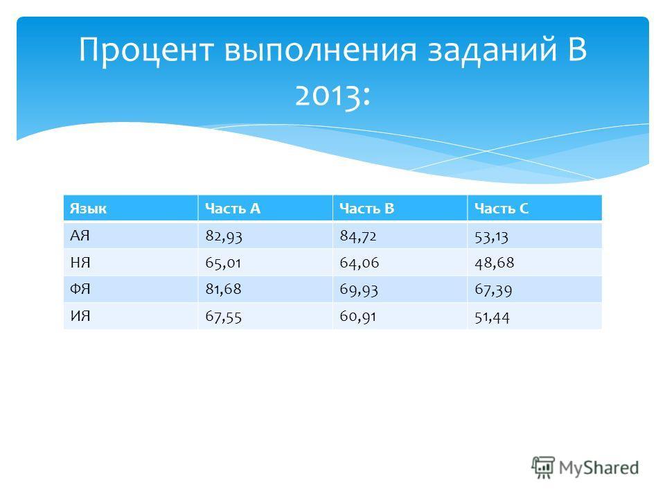 ЯзыкЧасть АЧасть ВЧасть С АЯ82,9384,7253,13 НЯ65,0164,0648,68 ФЯ81,6869,9367,39 ИЯ67,5560,9151,44 Процент выполнения заданий В 2013:
