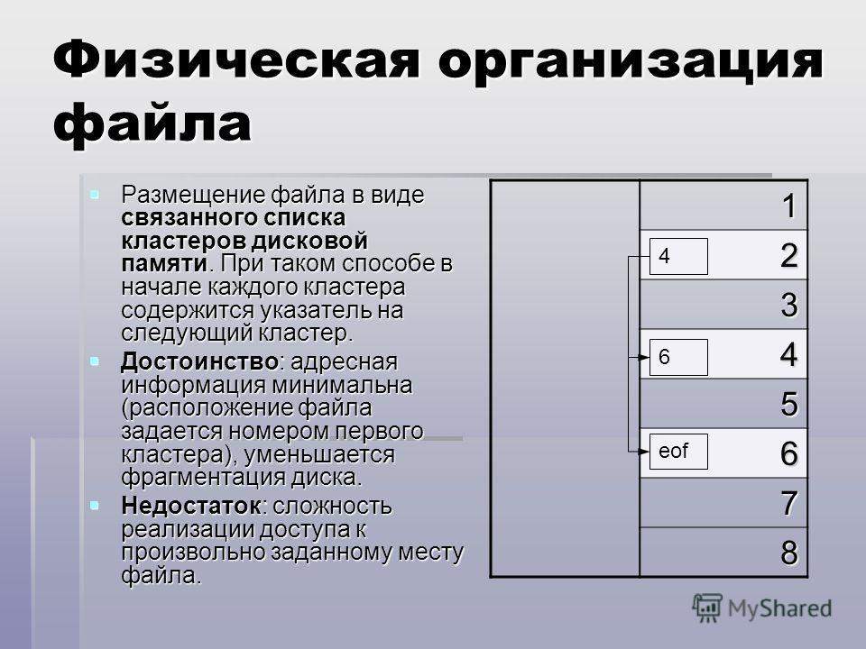 Физическая организация файла Размещение файла в виде связанного списка кластеров дисковой памяти. При таком способе в начале каждого кластера содержится указатель на следующий кластер. Размещение файла в виде связанного списка кластеров дисковой памя