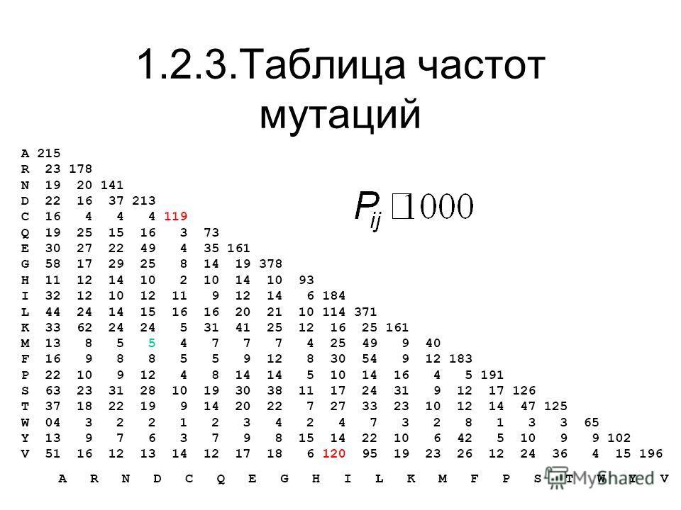 1.2.3.Таблица частот мутаций