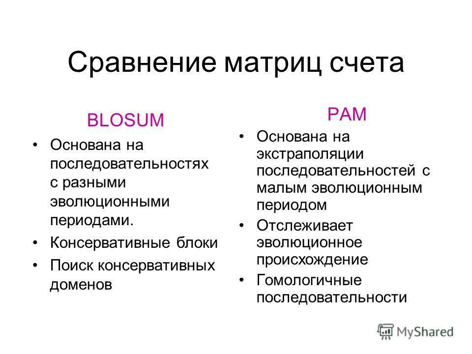 Сравнение матриц счета PAM Основана на экстраполяции последовательностей с малым эволюционным периодом Отслеживает эволюционное происхождение Гомологичные последовательности BLOSUM Основана на последовательностях с разными эволюционными периодами. Ко