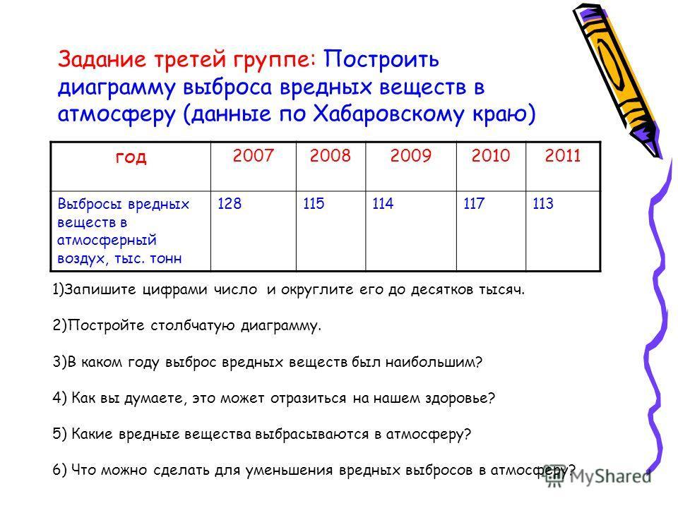 Задание третей группе: Построить диаграмму выброса вредных веществ в атмосферу (данные по Хабаровскому краю) год 20072008200920102011 Выбросы вредных веществ в атмосферный воздух, тыс. тонн 128115114117113 1)Запишите цифрами число и округлите его до