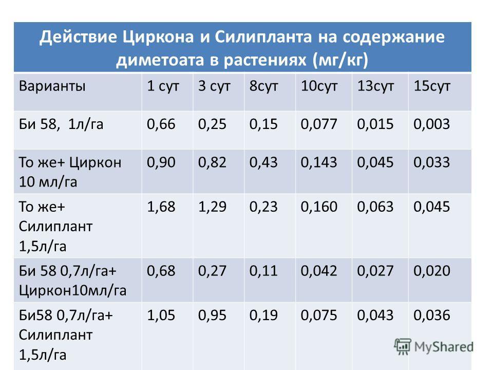 Действие Циркона и Силипланта на содержание диметоата в растениях (мг/кг) Варианты1 сут3 сут8сут10сут13сут15сут Би 58, 1л/га0,660,250,150,0770,0150,003 То же+ Циркон 10 мл/га 0,900,820,430,1430,0450,033 То же+ Силиплант 1,5л/га 1,681,290,230,1600,063