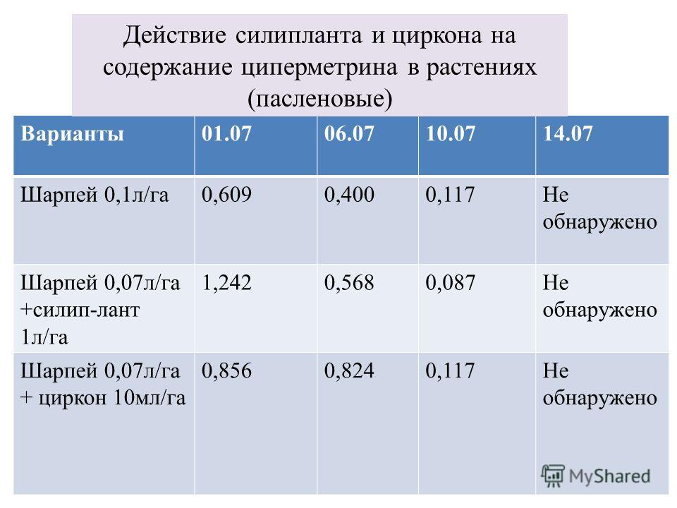 Варианты01.0706.0710.0714.07 Шарпей 0,1л/га0,6090,4000,117Не обнаружено Шарпей 0,07л/га +силип-лант 1л/га 1,2420,5680,087Не обнаружено Шарпей 0,07л/га + циркон 10мл/га 0,8560,8240,117Не обнаружено Действие силипланта и циркона на содержание циперметр