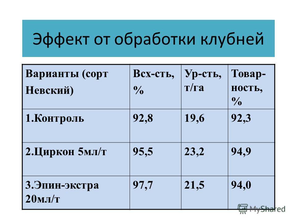 Эффект от обработки клубней Варианты (сорт Невский) Всх-сть, % Ур-сть, т/га Товар- ность, % 1.Контроль92,819,692,3 2.Циркон 5мл/т95,523,294,9 3.Эпин-экстра 20мл/т 97,721,594,0