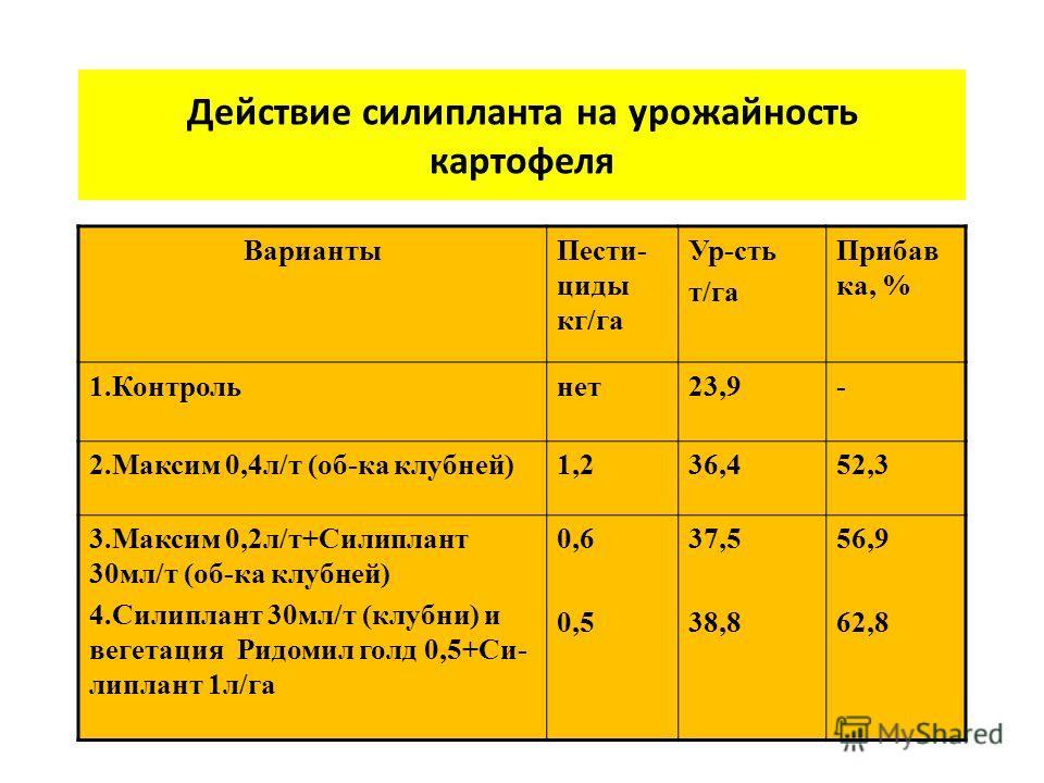 Действие силипланта на урожайность картофеля ВариантыПести- циды кг/га Ур-сть т/га Прибав ка, % 1.Контрольнет23,9- 2.Максим 0,4л/т (об-ка клубней)1,236,452,3 3.Максим 0,2л/т+Силиплант 30мл/т (об-ка клубней) 4.Силиплант 30мл/т (клубни) и вегетация Рид