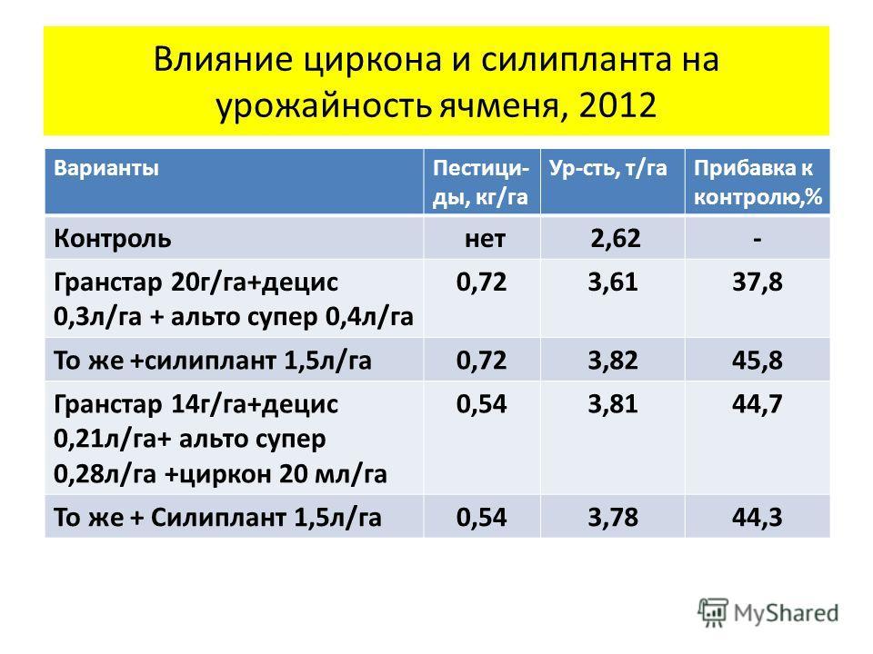 Влияние циркона и силипланта на урожайность ячменя, 2012 ВариантыПестици- ды, кг/га Ур-сть, т/гаПрибавка к контролю,% Контроль нет 2,62- Гранстар 20г/га+децис 0,3л/га + альто супер 0,4л/га 0,723,6137,8 То же +силиплант 1,5л/га0,723,8245,8 Гранстар 14