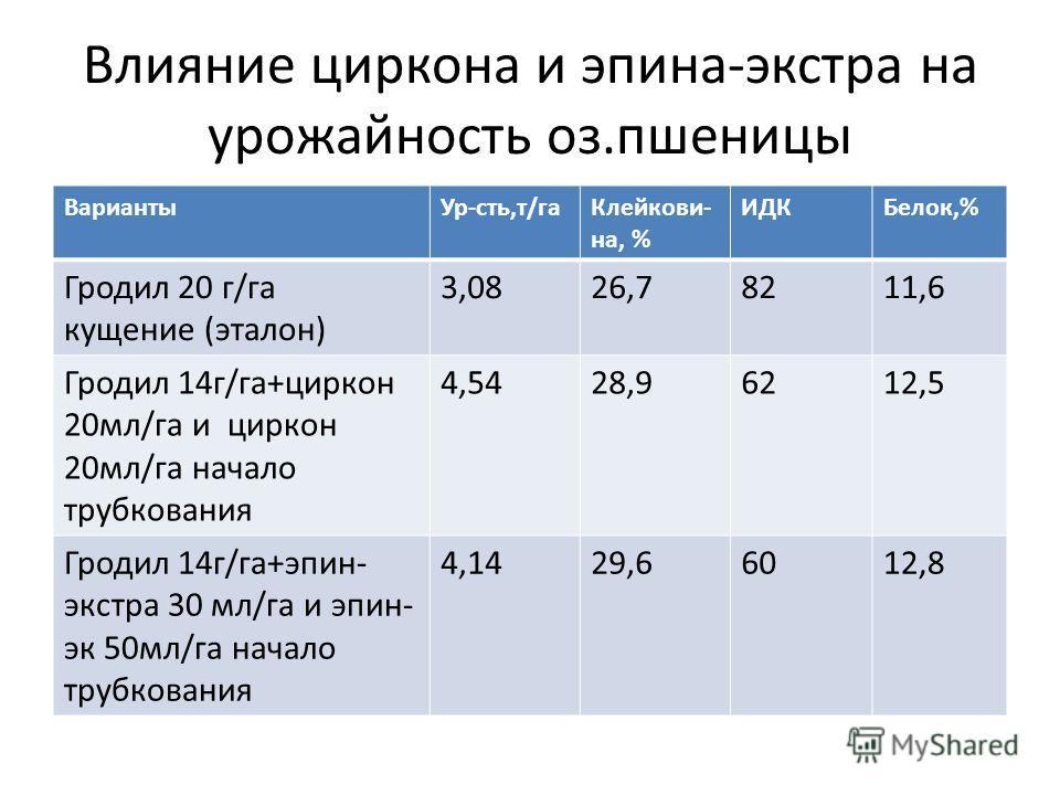 Влияние циркона и эпина-экстра на урожайность оз.пшеницы ВариантыУр-сть,т/гаКлейкови- на, % ИДКБелок,% Гродил 20 г/га кущение (эталон) 3,0826,78211,6 Гродил 14г/га+циркон 20мл/га и циркон 20мл/га начало трубкования 4,5428,96212,5 Гродил 14г/га+эпин-