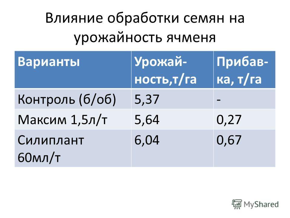 Влияние обработки семян на урожайность ячменя ВариантыУрожай- ность,т/га Прибав- ка, т/га Контроль (б/об)5,37- Максим 1,5л/т5,640,27 Силиплант 60мл/т 6,040,67