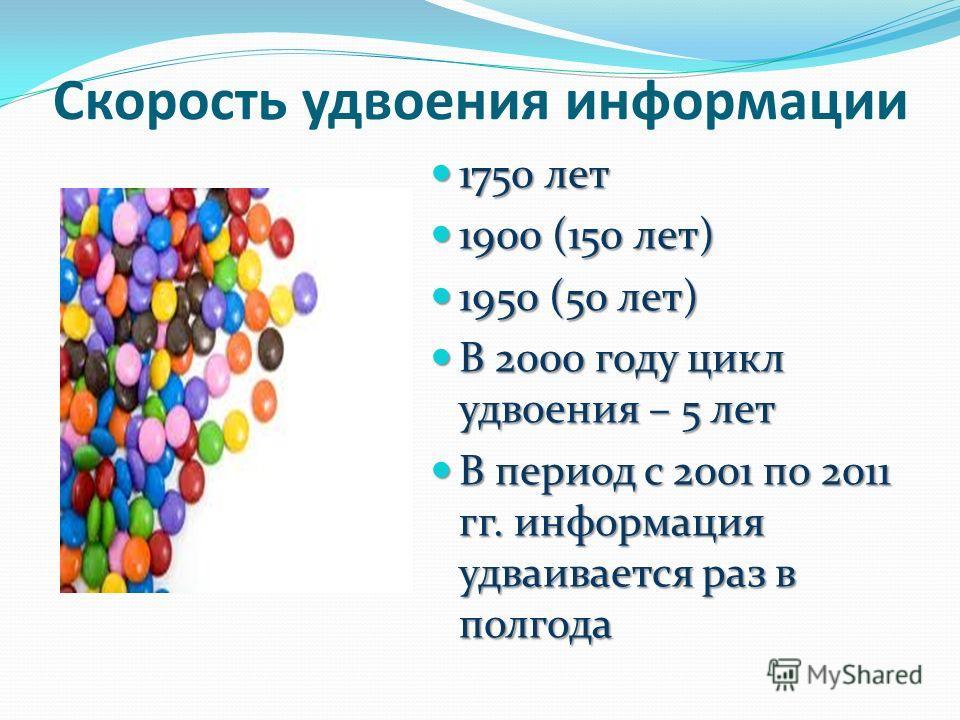 Скорость удвоения информации 1750 лет 1750 лет 1900 (150 лет) 1900 (150 лет) 1950 (50 лет) 1950 (50 лет) В 2000 году цикл удвоения – 5 лет В 2000 году цикл удвоения – 5 лет В период с 2001 по 2011 гг. информация удваивается раз в полгода В период с 2