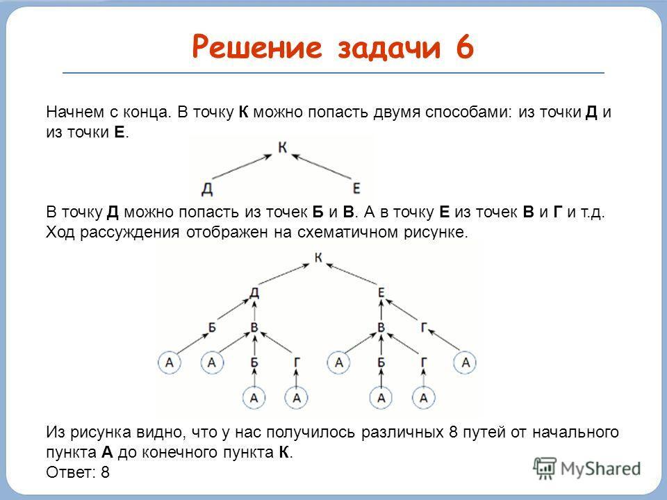 Решение задачи 6 Начнем с конца. В точку К можно попасть двумя способами: из точки Д и из точки Е. В точку Д можно попасть из точек Б и В. А в точку Е из точек В и Г и т.д. Ход рассуждения отображен на схематичном рисунке. Из рисунка видно, что у нас