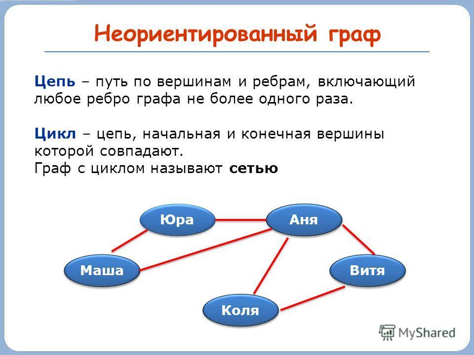 Неориентированный граф Маша Юра Коля Витя Аня Цепь – путь по вершинам и ребрам, включающий любое ребро графа не более одного раза. Цикл – цепь, начальная и конечная вершины которой совпадают. Граф с циклом называют сетью