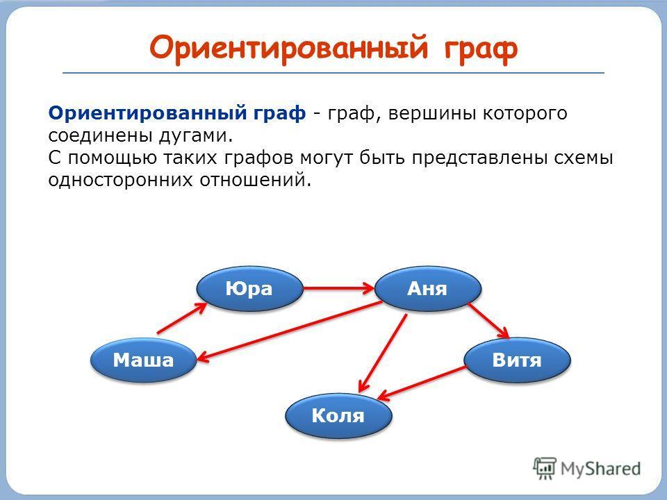 Ориентированный граф Маша Юра Коля Витя Аня Ориентированный граф - граф, вершины которого соединены дугами. С помощью таких графов могут быть представлены схемы односторонних отношений.