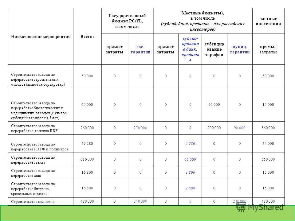 14 Наименование мероприятияВсего: Государственный бюджет РС(Я), в том числе Местные бюджеты), в том числе (субсид. банк. кредитов – для российских инвесторов) частные инвестиции прямые затраты гос. гарантии прямые затраты субсид- ировани е банк. кред