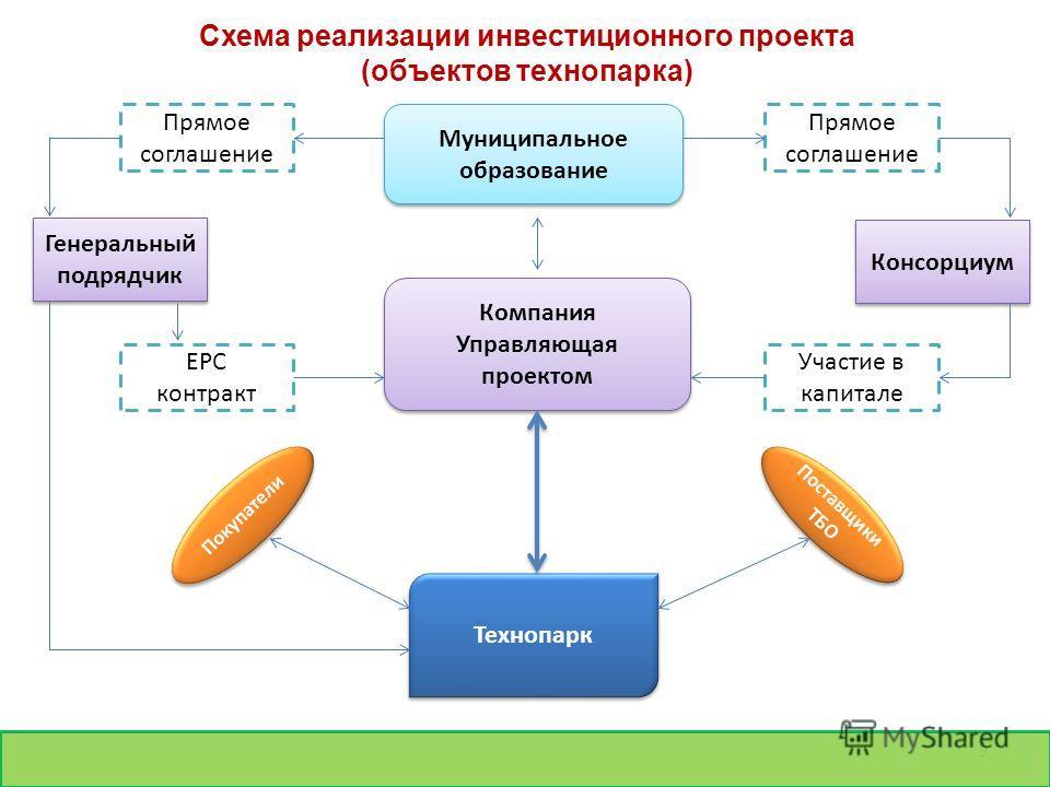 9 Схема реализации