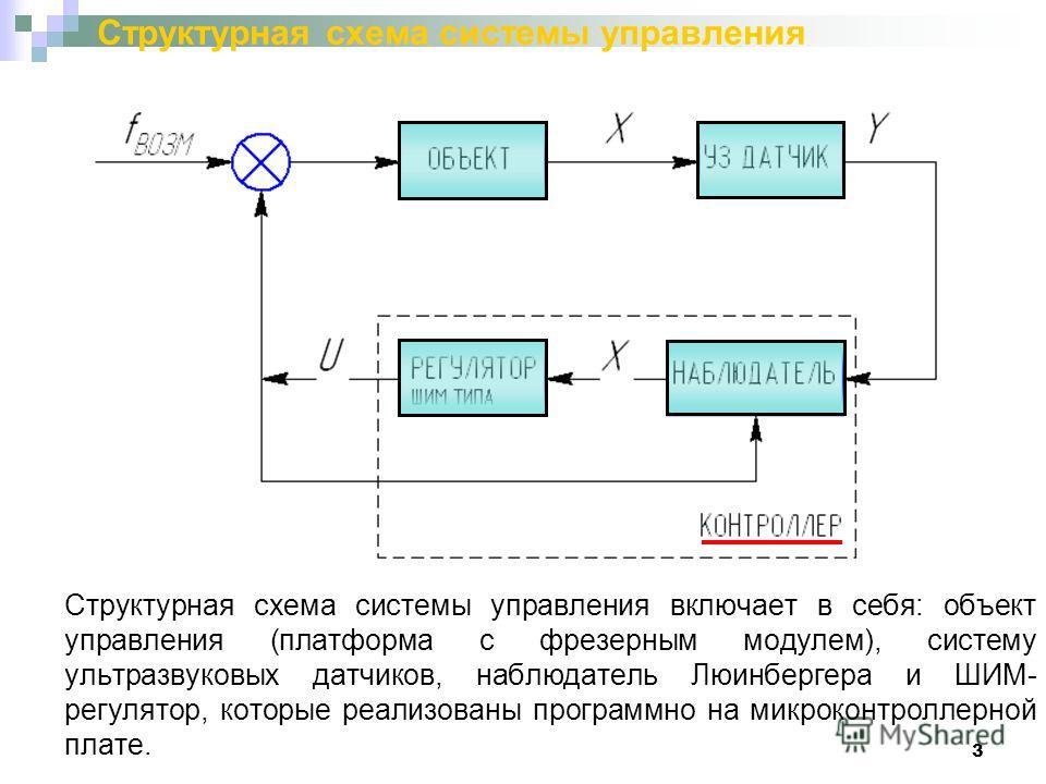 3 Структурная схема системы управления Структурная схема системы управления включает в себя: объект управления (платформа с фрезерным модулем), систему ультразвуковых датчиков, наблюдатель Люинбергера и ШИМ- регулятор, которые реализованы программно