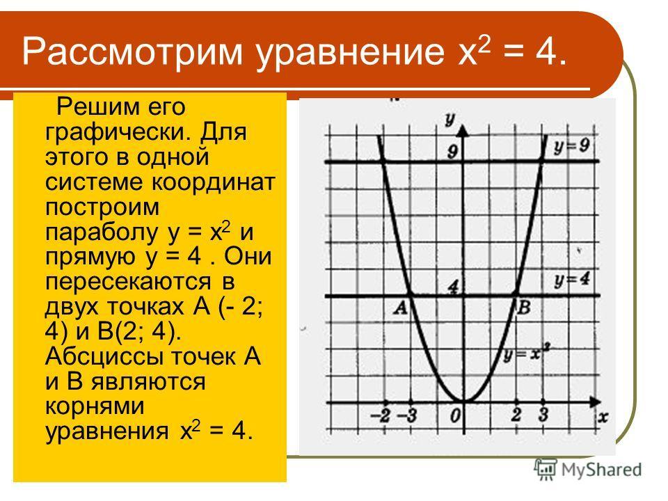 Рассмотрим уравнение х 2 = 4. Решим его графически. Для этого в одной системе координат построим параболу у = х 2 и прямую у = 4. Они пересекаются в двух точках А (- 2; 4) и B(2; 4). Абсциссы точек А и В являются корнями уравнения х 2 = 4.