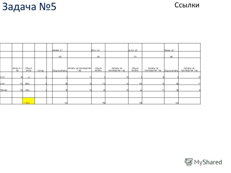 Задача 5 Ссылки Фанера м1 Брус, п.м Шуруп, шт Гвоздь, шт. 150 160 170 155 Доход от 1 ед Общий доходКол-во Общие затраты Затраты на производства 1 ед. Общие затраты Затраты на производства 1 ед Общие затраты Затраты на производства 1 едОбщие затраты З