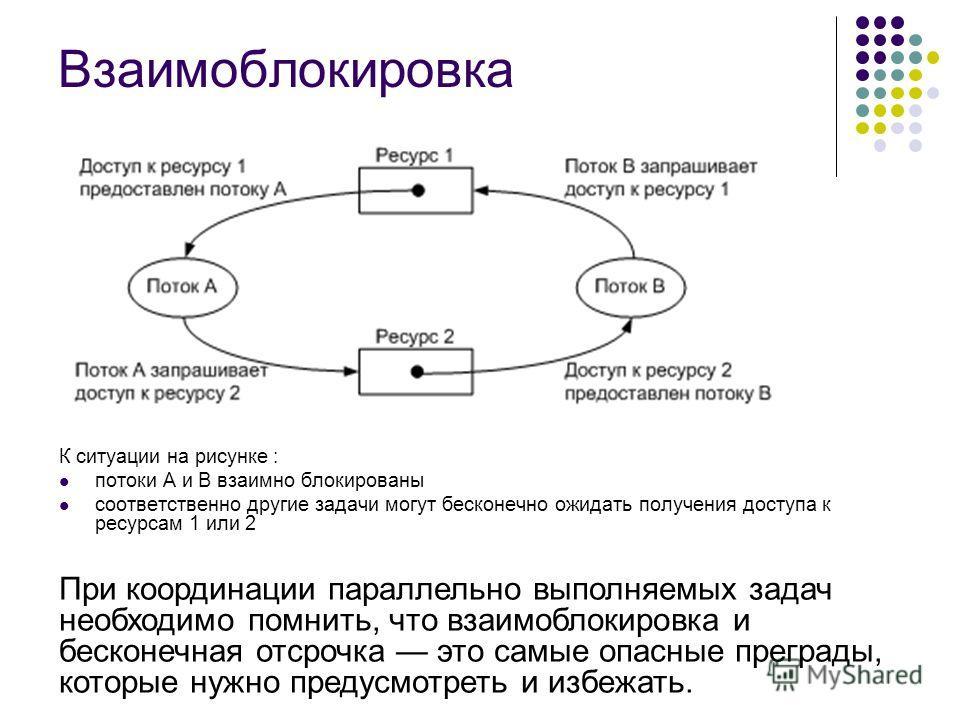 Взаимоблокировка К ситуации на рисунке : потоки А и В взаимно блокированы соответственно другие задачи могут бесконечно ожидать получения доступа к ресурсам 1 или 2 При координации параллельно выполняемых задач необходимо помнить, что взаимоблокировк