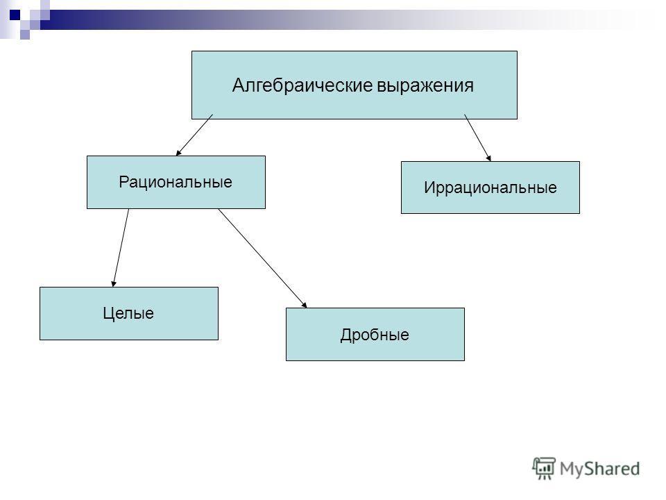 Алгебраические выражения Рациональные Иррациональные Дробные Целые