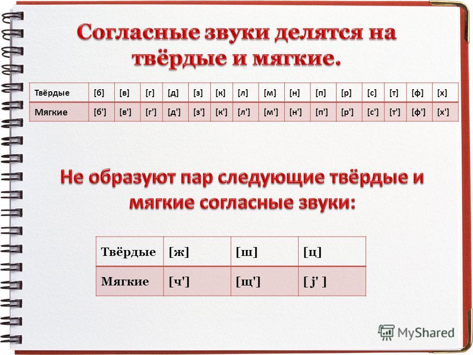 Твёрдые[б][в][г][д][з][к][л][м][н][п][р][с][т][ф][х] Мягкие [б'][в'][г'][д'][з'][к'][л'][м'][н'][п'][р'][с'][т'][ф'][х'] Твёрдые[ж][ш][ц] Мягкие[ч'][щ'][ j' ]