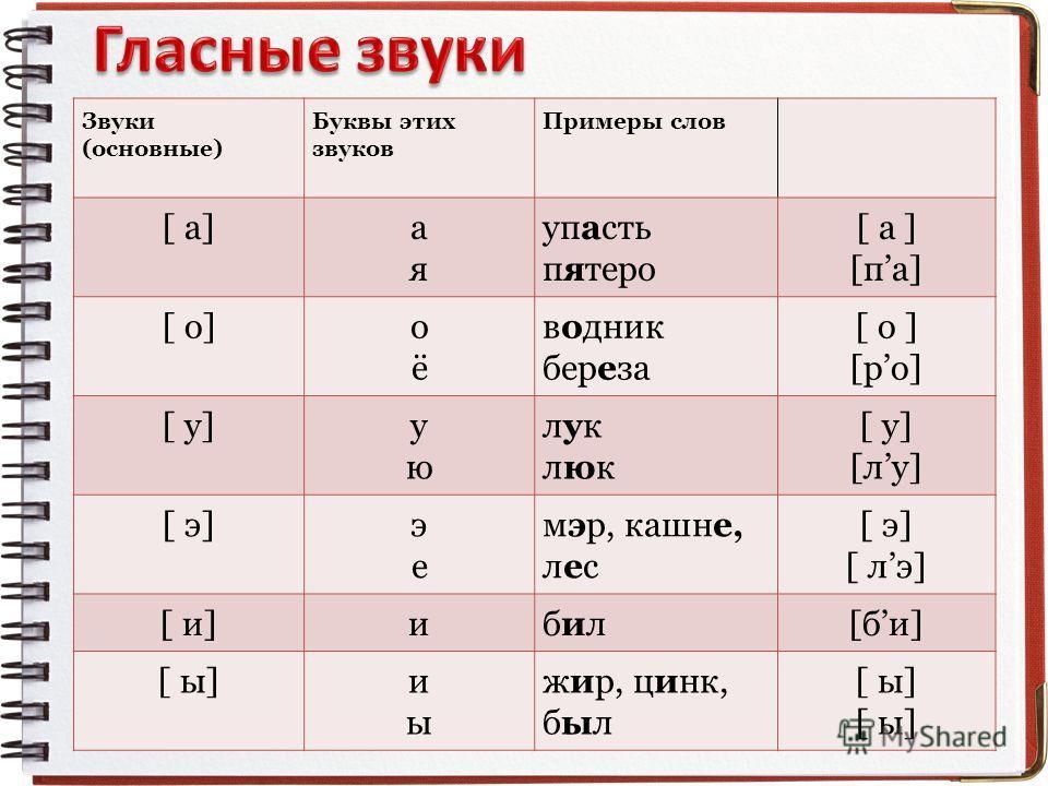 Звуки (основные) Буквы этих звуков Примеры слов [ а]аяая упасть пятеро [ а ] [па] [ о]оёоё водник береза [ о ] [ро] [ у]уюую луклюклуклюк [лу] [ э]эеэе мэр, кашне, лес [ э] [ лэ] [ и]ибилбил[би] [ ы]иыиы жир, цинк, был [ ы]