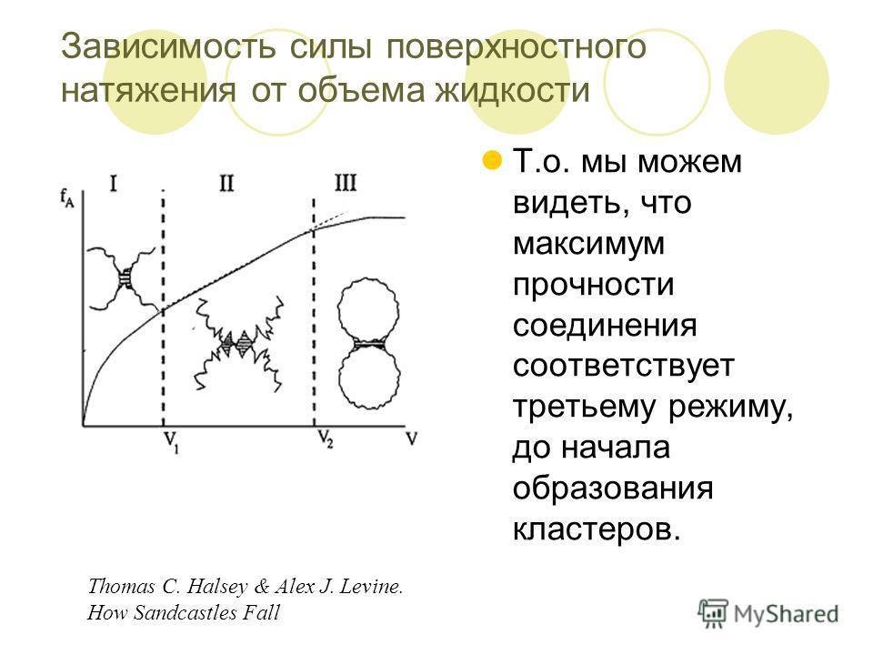 Т.о. мы можем видеть, что максимум прочности соединения соответствует третьему режиму, до начала образования кластеров. Thomas C. Halsey & Alex J. Levine. How Sandcastles Fall Зависимость силы поверхностного натяжения от объема жидкости
