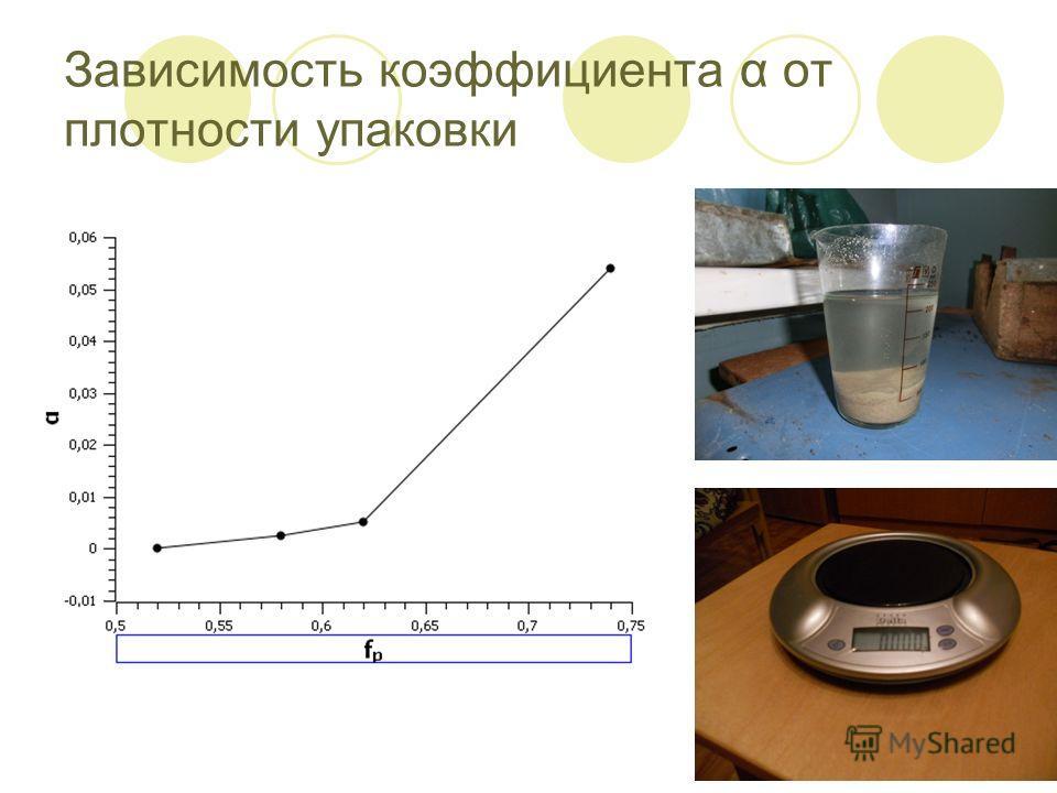 Зависимость коэффициента α от плотности упаковки