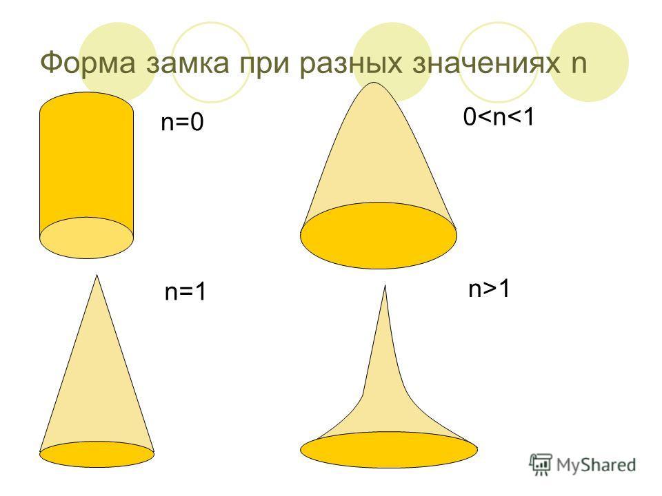 Форма замка при разных значениях n n=0 0
