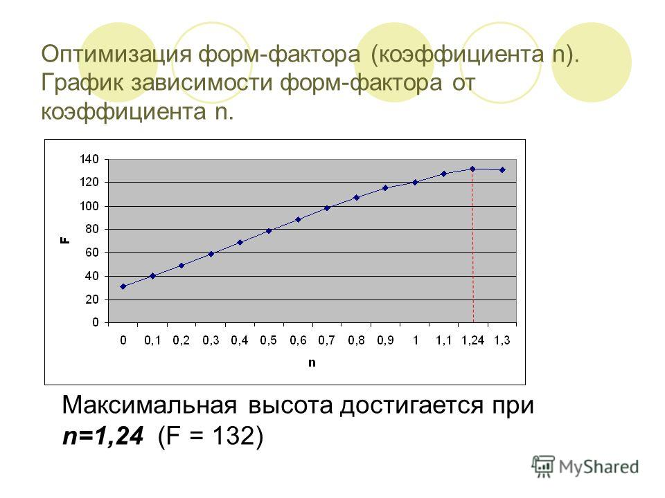 Оптимизация форм-фактора (коэффициента n). График зависимости форм-фактора от коэффициента n. Максимальная высота достигается при n=1,24 (F = 132)