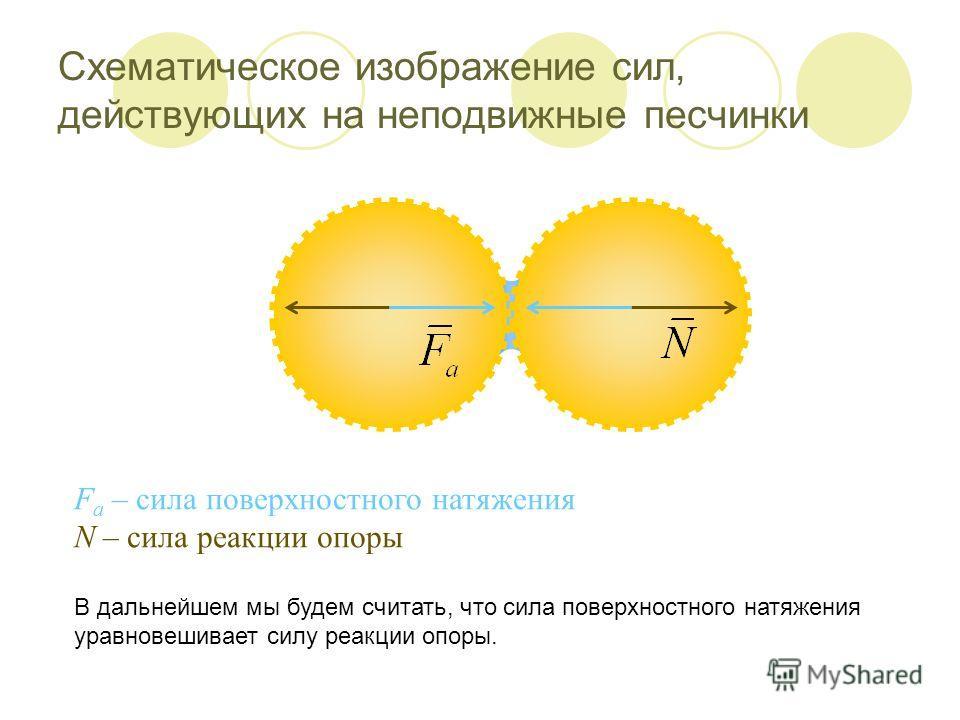 Схематическое изображение сил, действующих на неподвижные песчинки В дальнейшем мы будем считать, что сила поверхностного натяжения уравновешивает силу реакции опоры. F a – сила поверхностного натяжения N – сила реакции опоры