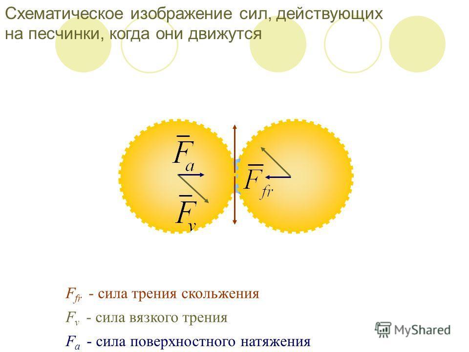 F fr - сила трения скольжения F v - сила вязкого трения F a - сила поверхностного натяжения Схематическое изображение сил, действующих на песчинки, когда они движутся