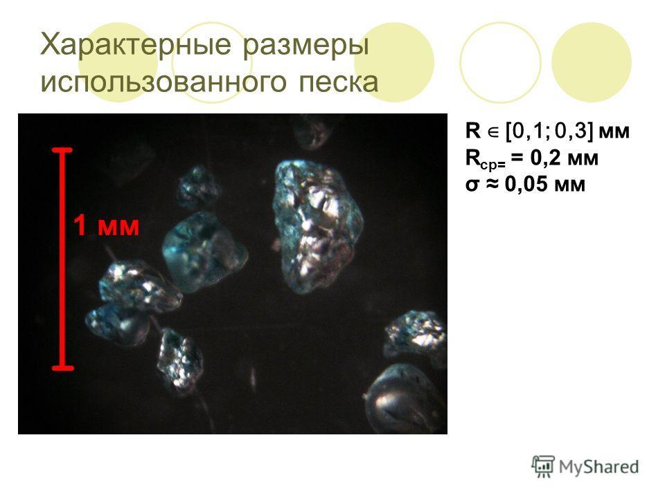 Характерные размеры использованного песка R [0,1; 0,3] мм R ср= = 0,2 мм σ 0,05 мм