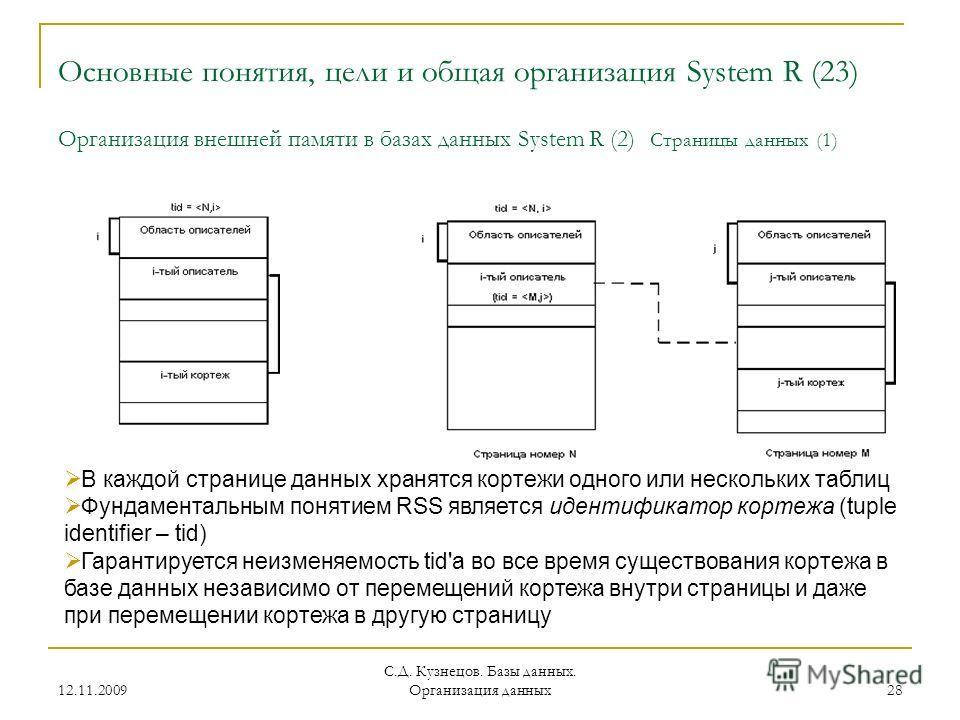 12.11.2009 С.Д. Кузнецов. Базы данных. Организация данных 28 Основные понятия, цели и общая организация System R (23) Организация внешней памяти в базах данных System R (2) Страницы данных (1) В каждой странице данных хранятся кортежи одного или неск