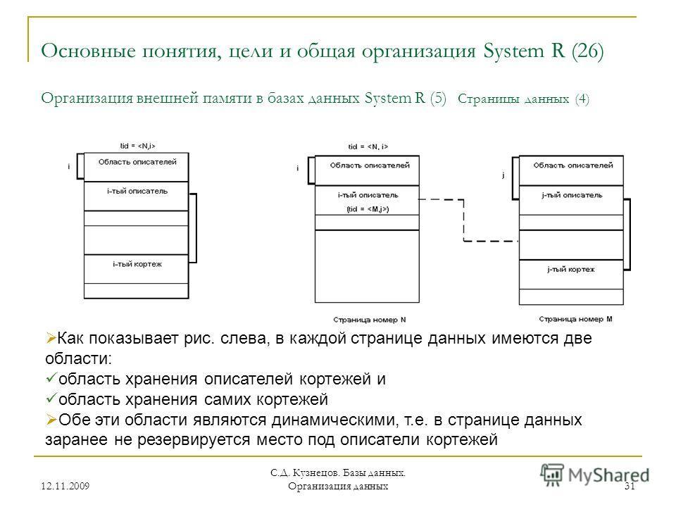 12.11.2009 С.Д. Кузнецов. Базы данных. Организация данных 31 Основные понятия, цели и общая организация System R (26) Организация внешней памяти в базах данных System R (5) Страницы данных (4) Как показывает рис. слева, в каждой странице данных имеют